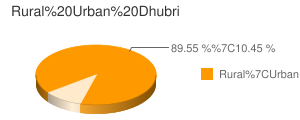 Dhubri census population